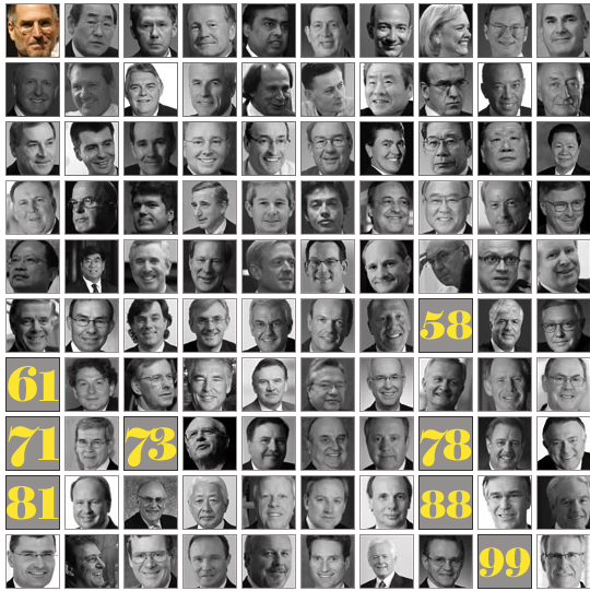 The 100 Best-Performing CEOs in the World_1261416477776