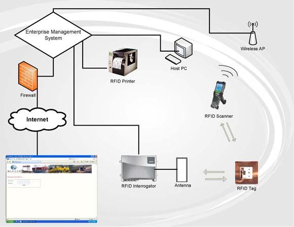 rfid_diagram